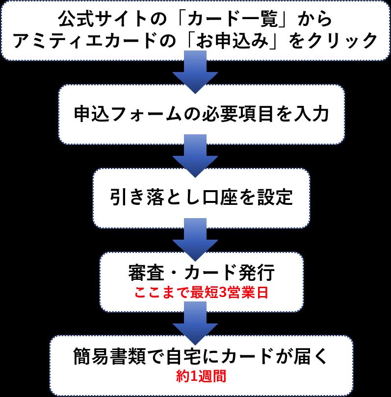 アミティエカードのインターネット(らくらく発行)からの申込手順