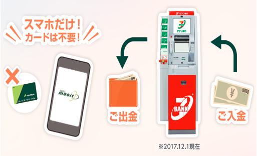mobitセブン銀行