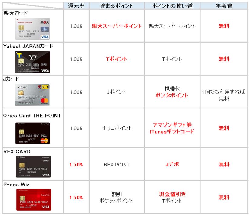クレジットカード ポイント還元率 比較表2