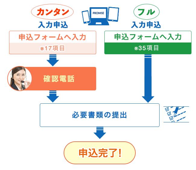 プロミス申込方法 流れ