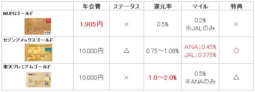 お得度重視カード 比較表