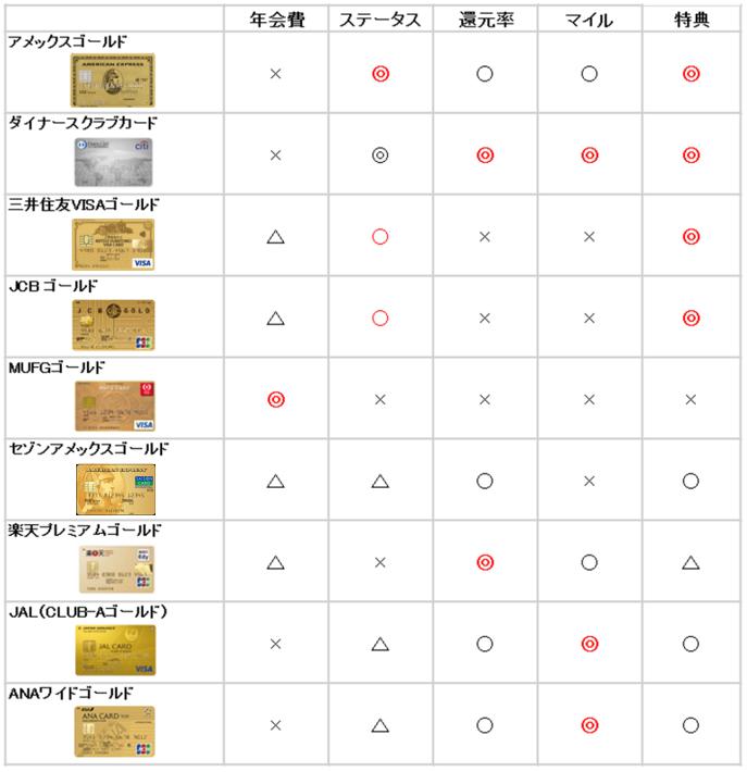 ゴールドカード徹底比較表