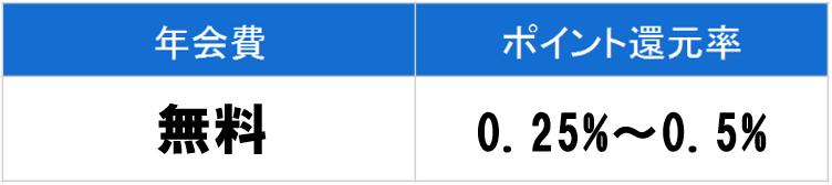 SMBCデビットの年会費とポイント還元率