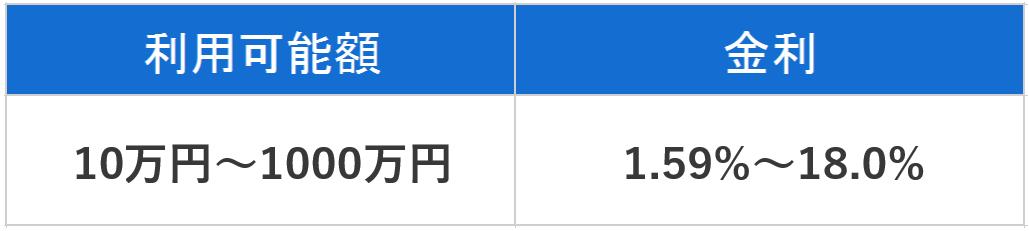 ジャパンネット銀行カードローン 金利