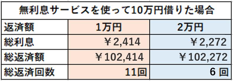 レイク 無利息サービスを使って30万円借りた場合