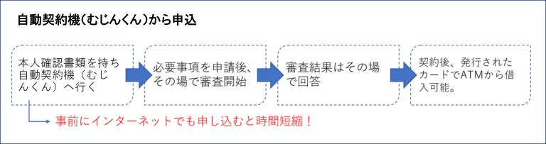 アコムの申込方法 自動契約機(むじんくん)
