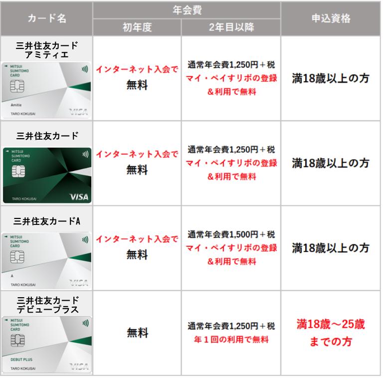 三井住友カード、三井住友カードA、三井住友カードデビュープラスと比較1