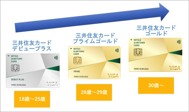 26歳以降は三井住友カードプライムゴールドへ自動ランクアップ