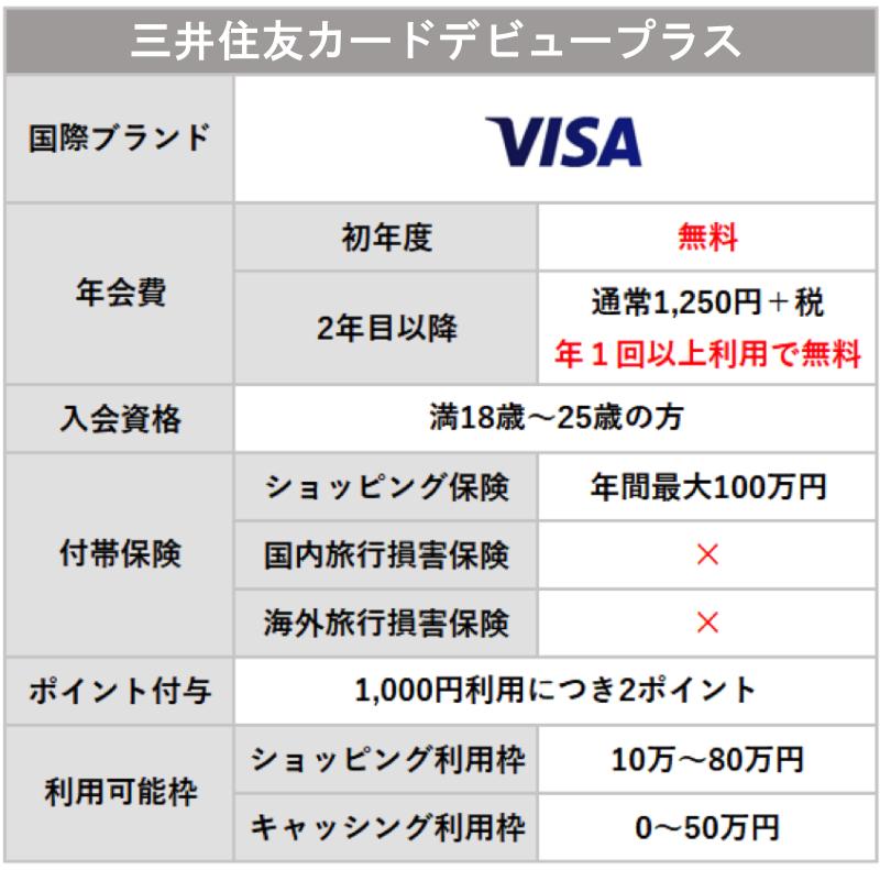 三井住友カードデビュープラスの基本情報