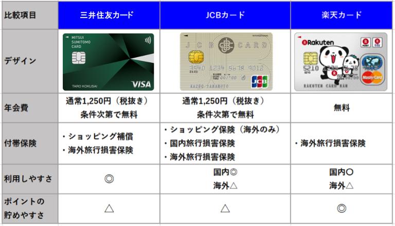 三井住友カード JCBカード 楽天カード