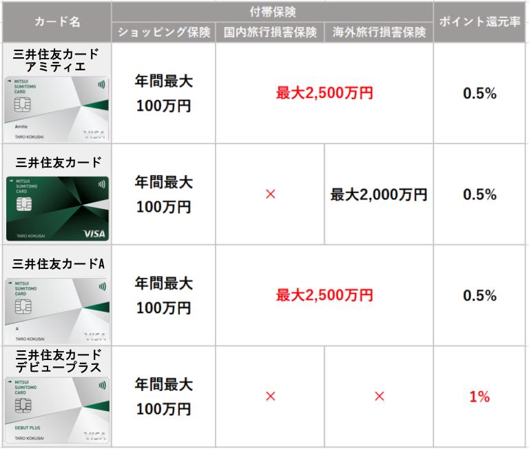 三井住友カード、三井住友カードA、三井住友カードデビュープラスと比較2