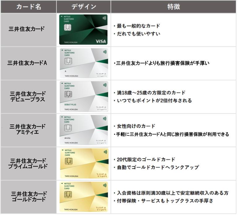 三井住友カード 様々な種類