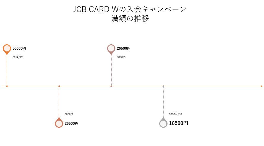 JCB CARD Wの入会キャンペーン 満額の推移