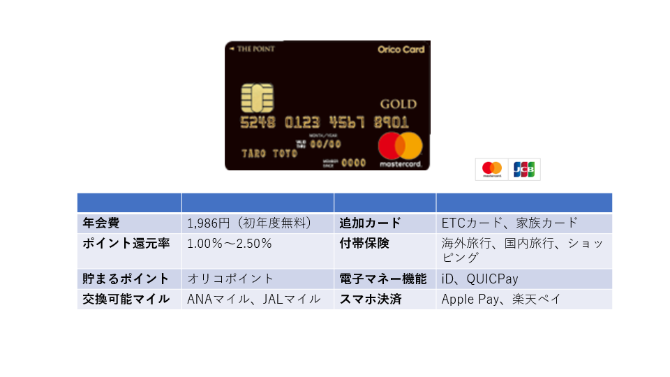 「オリコカード THE POINT PREMIUM GOLD」抜群のポイント還元率