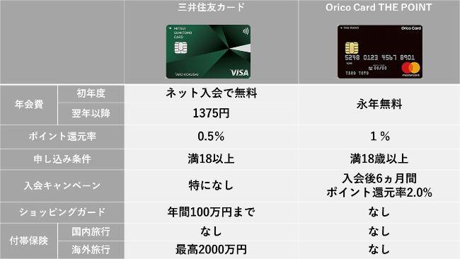 三井住友カードとオリコカード【デザインで比較】