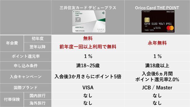 三井住友カードとオリコカード
