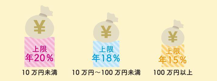 日本貸金業界「上限金利について