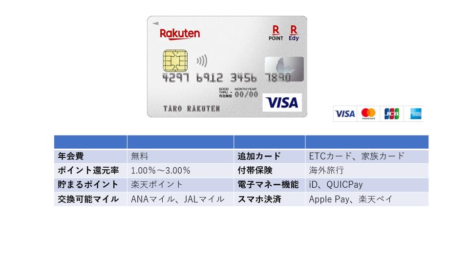 「楽天カード」ポイント高還元率で年会費無料の人気No1万能カード