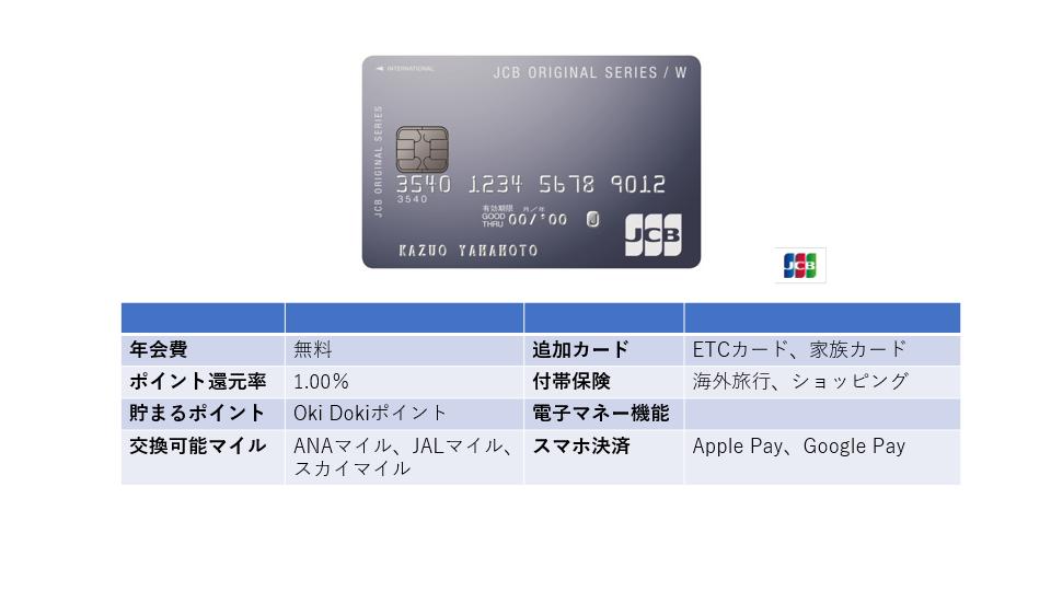 「JCB CARD W」39歳以下限定!年会費無料&高還元率の万能カード