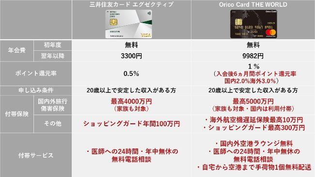 三井住友カードとオリコカード【海外特典で比較】