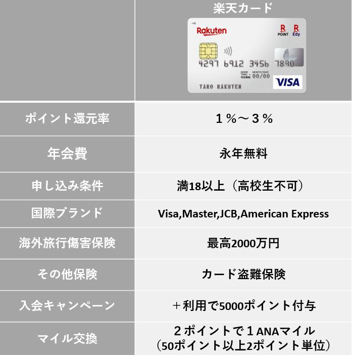 【楽天カード】